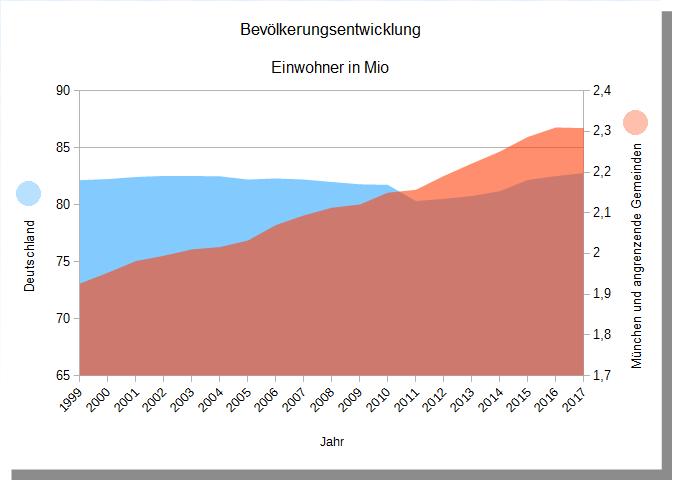 Grafik der Bevölkerungsentwicklung